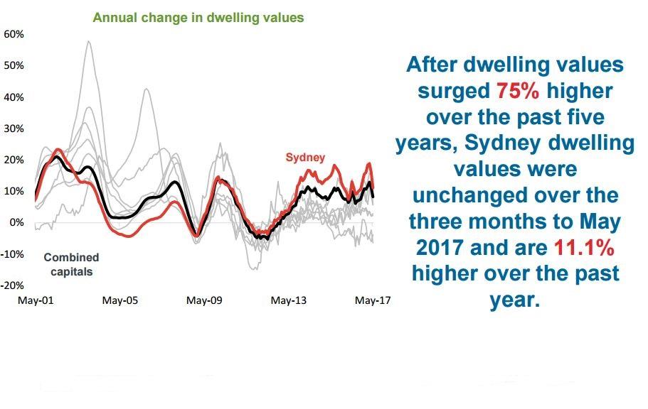 Dwelling Sydney