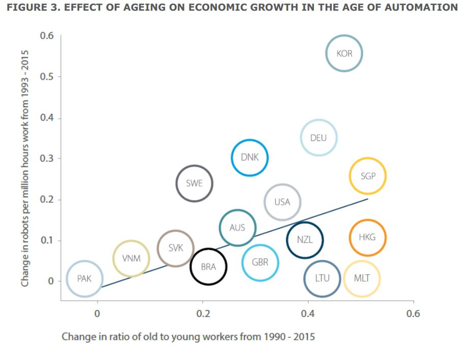 Effect of ageing in economy