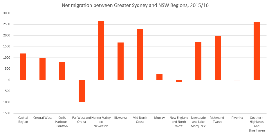 Internal-Migration-in-NSW-2015-16