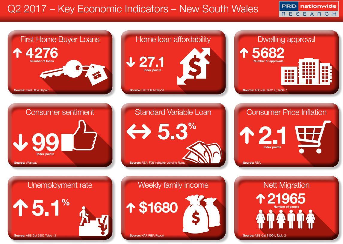 Key Economic Indicator NSW
