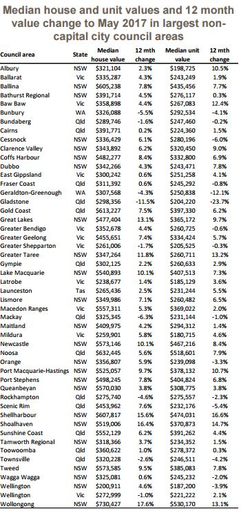 Median house and Unit Value