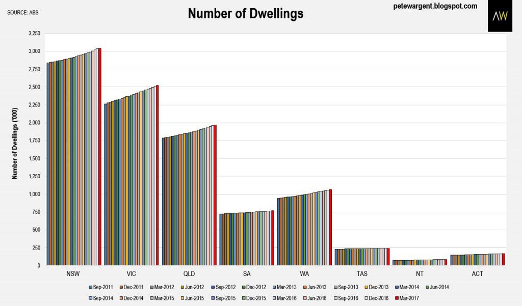 Number of dwellings