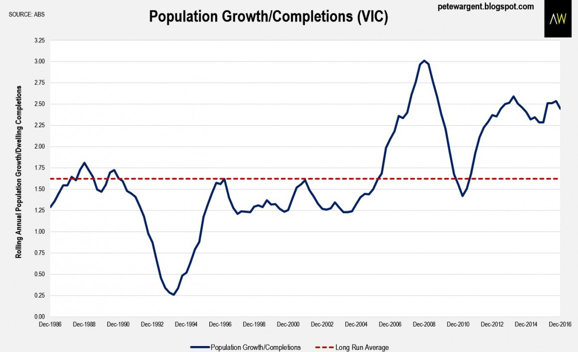 Population and Completion
