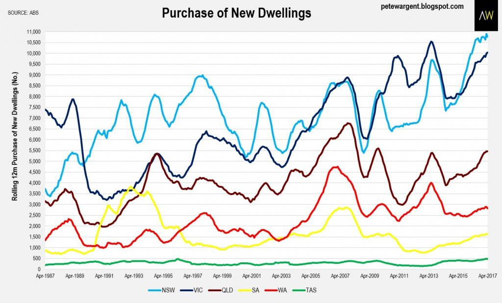 Purchase new dwellings2