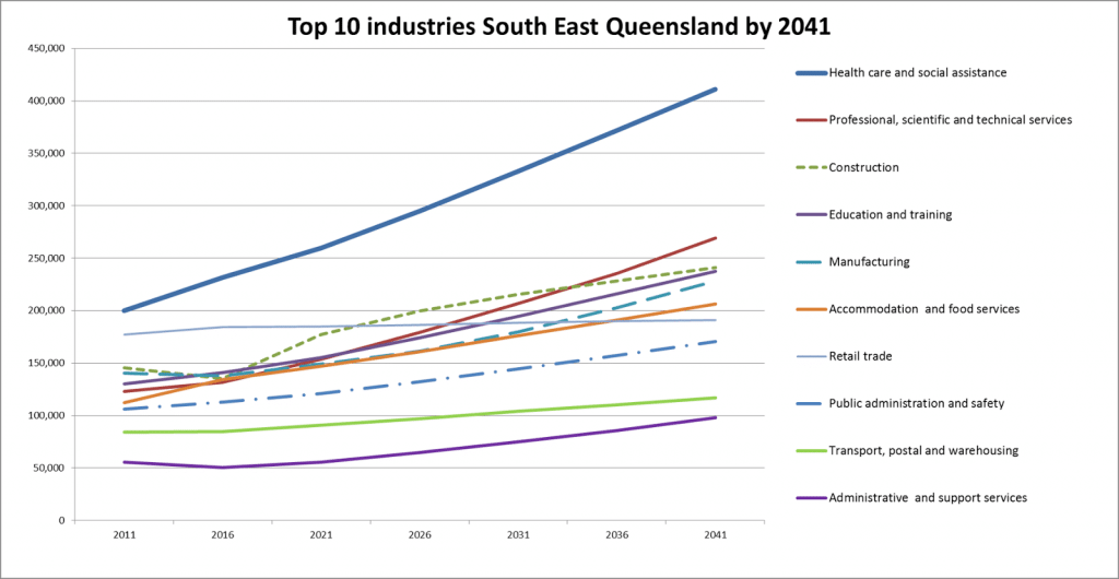 Top 10 Industries SEA