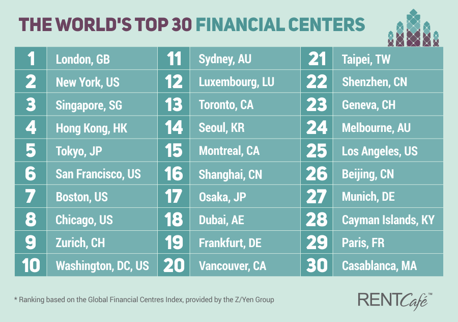 rent in top.financial.cities