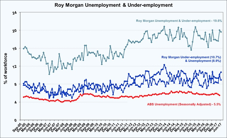 7283-under-employed