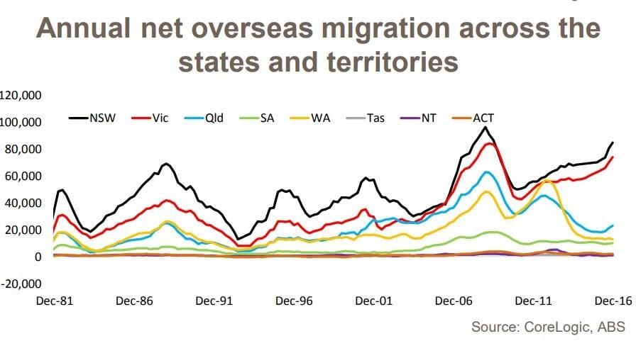Annual Net Overseas Migation