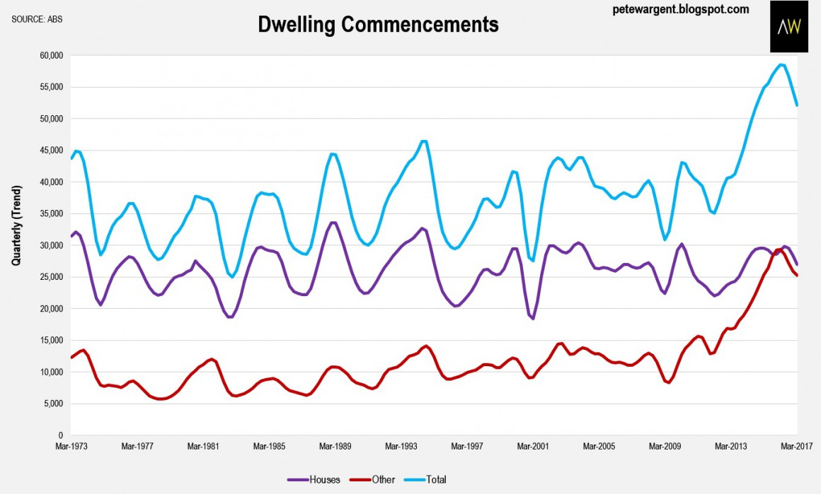Dwelling Commncement 1