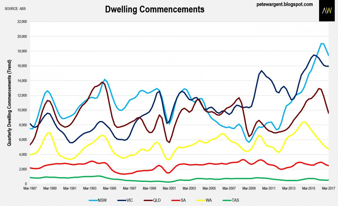 Dwelling Commncement 2