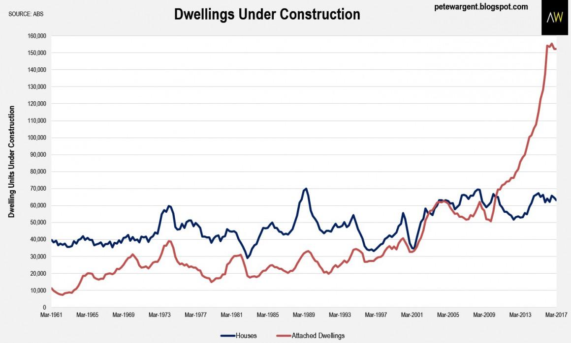 Dwelling Under Consruction