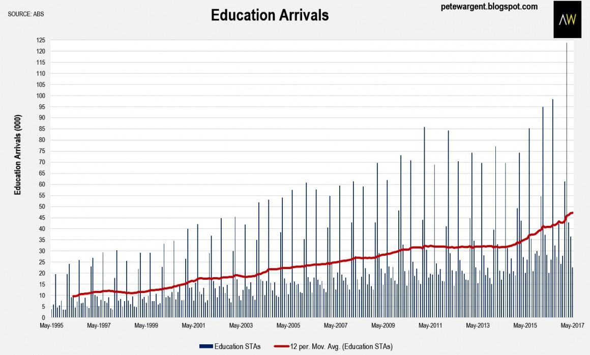 Education Arrivals