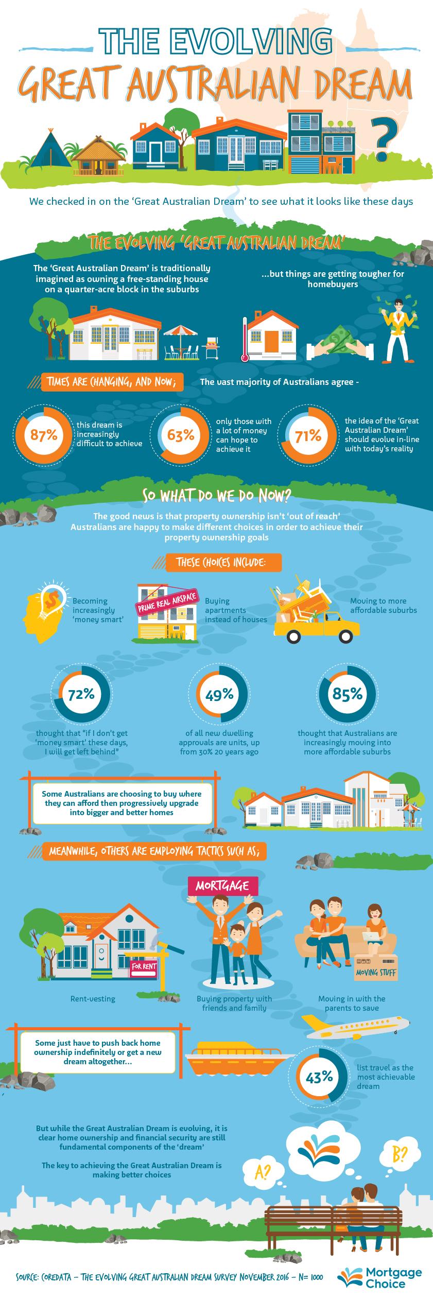 MOC The Evolving Great Australian Dream Infographic v1.5 (1) (1)