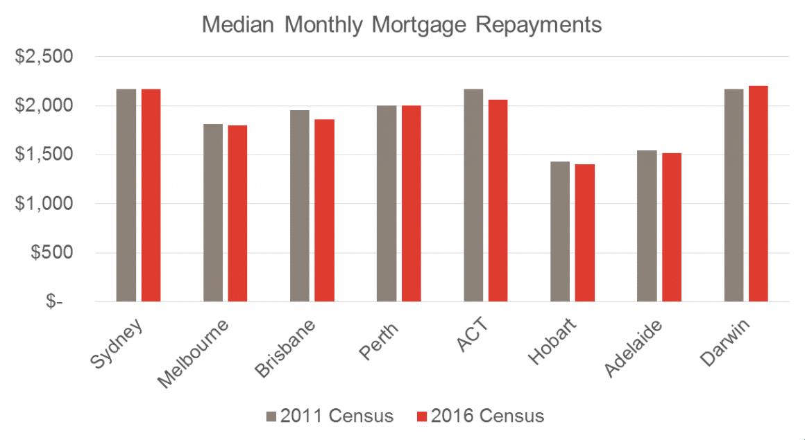 Median mortgage