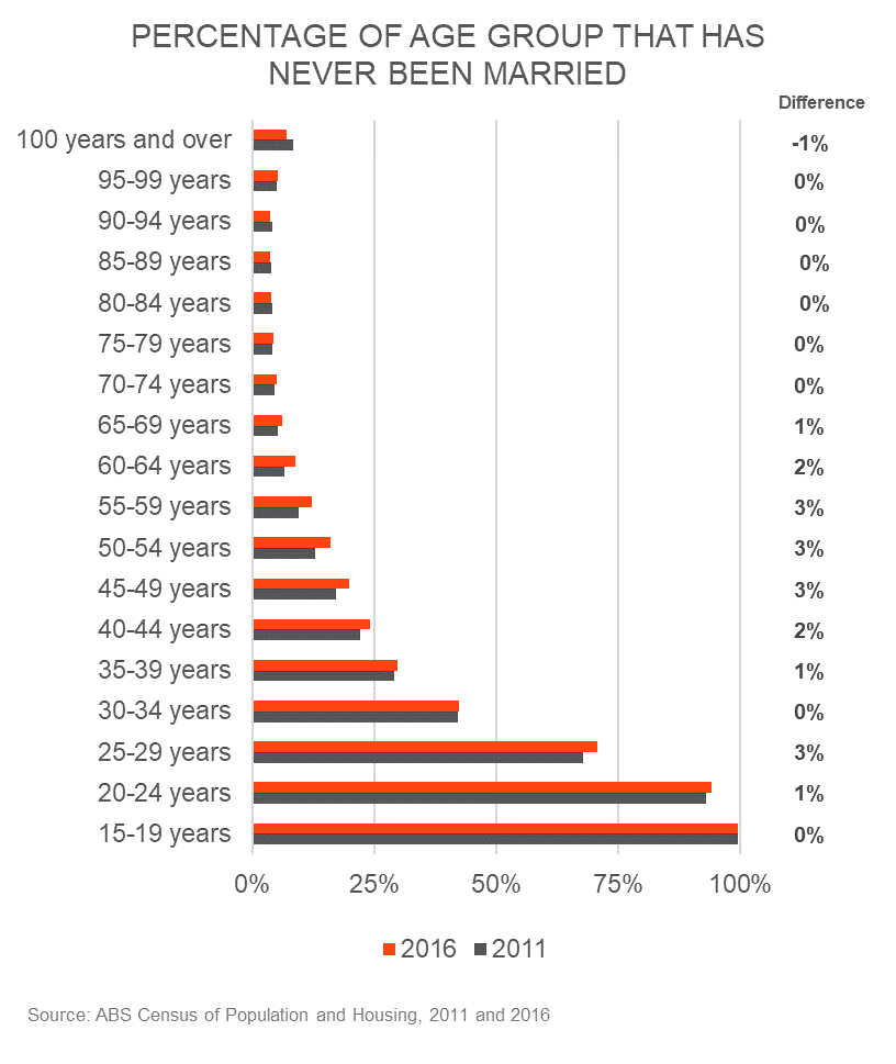 Percentage Age Groups Never Married