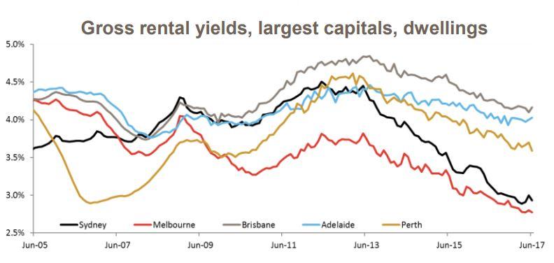 Rental yields capital