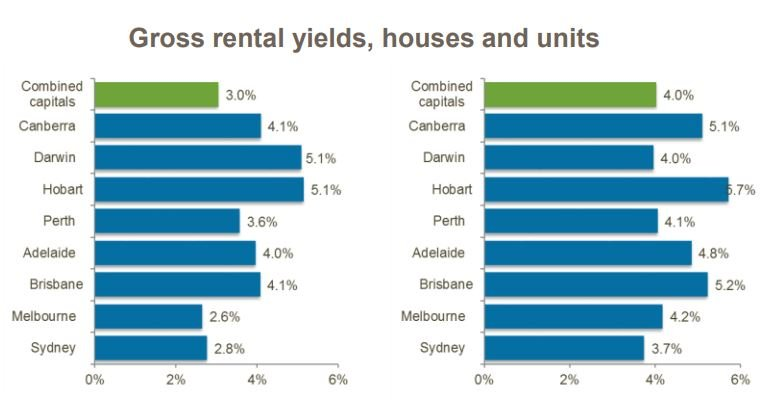 Rental yields houses and units