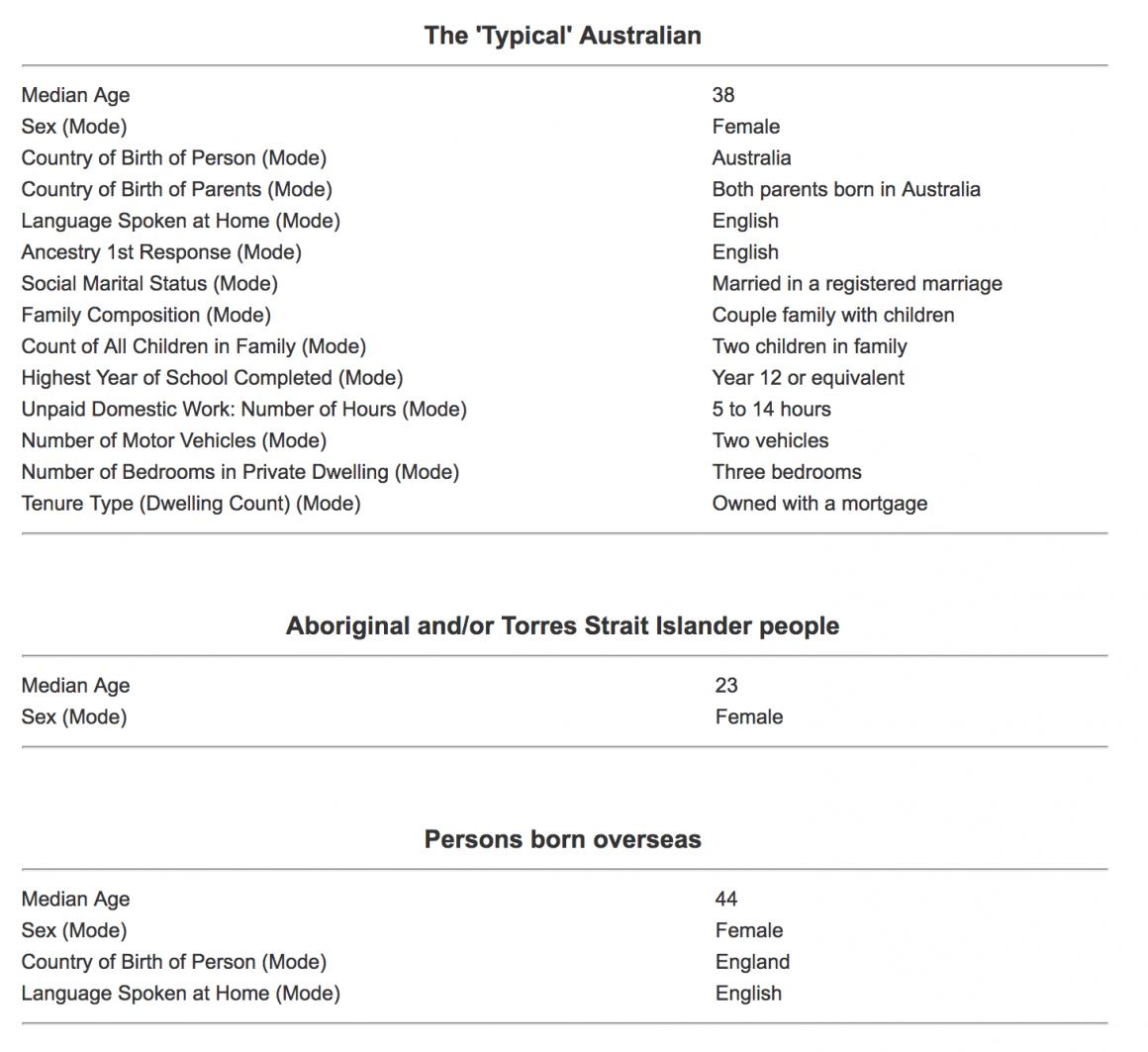 Census Data Typical Australian