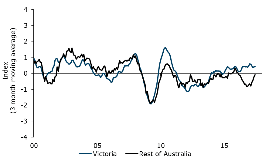 Figure 1. Anz Stateometer Index