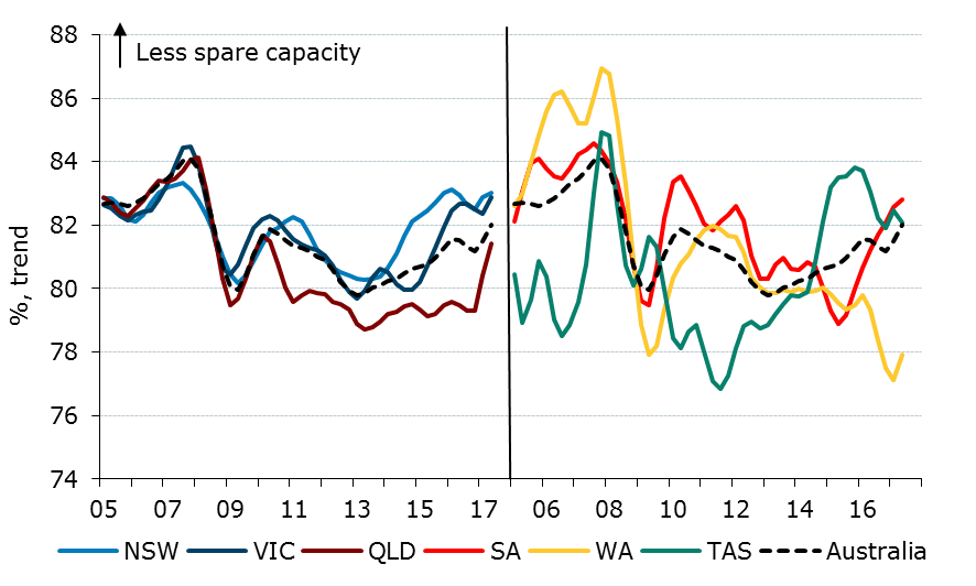 Figure 2. Capacity Use By State