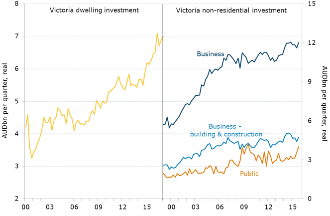 Figure 2. Investment By Sector