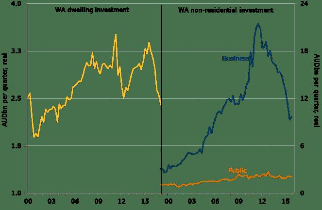 Figure 2. Wa Investment