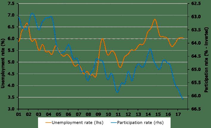 Figure 3. Labour market indicators, Victoria