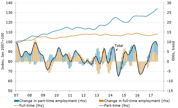 Figure 4. Queensland Employment
