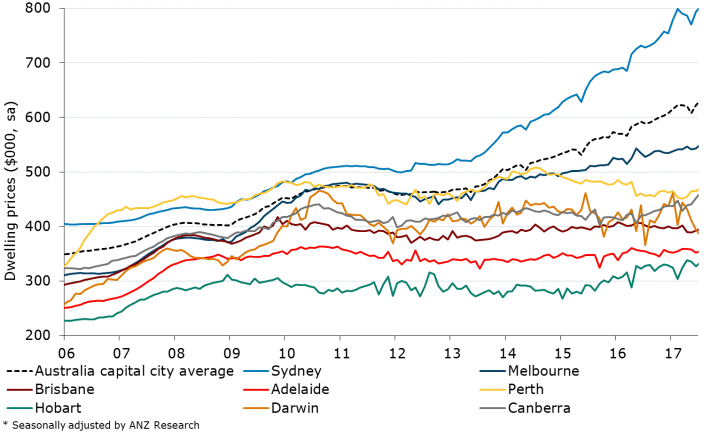 Hows The Tasmanian Economy Anz Research