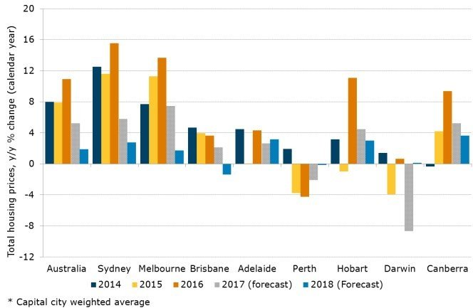 Figure 4. State House Price Forecasts