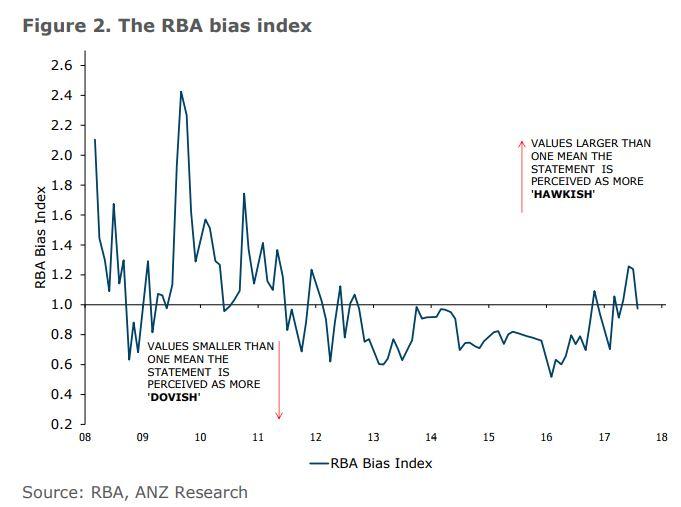Rba Bias Index2
