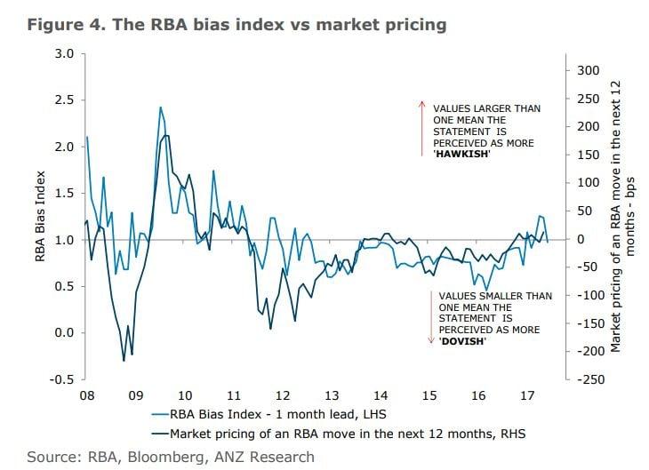 Rba Bias Index4