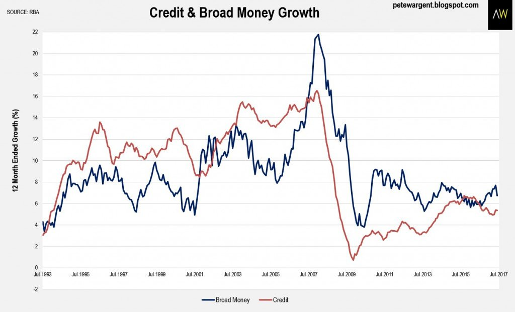 Credit & Broad Monye Growth
