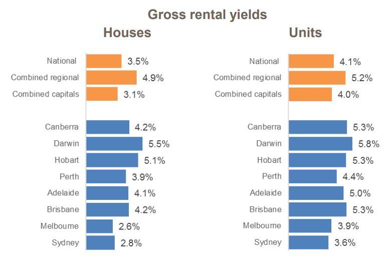 Gross Rental Yield2