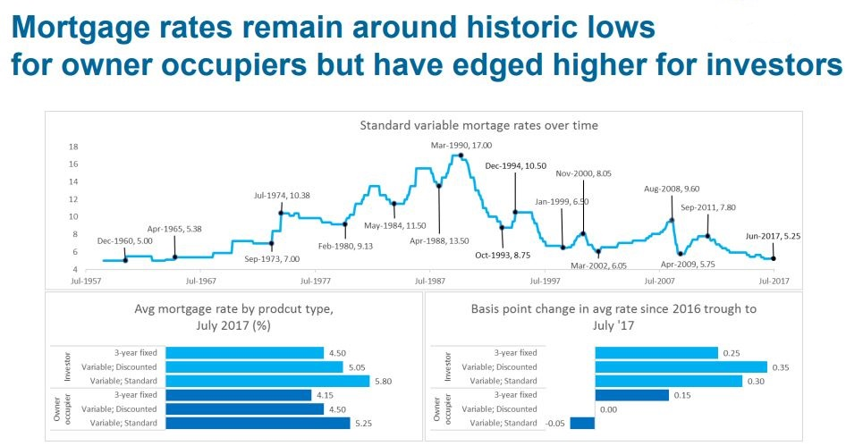 Mortgage Rates2