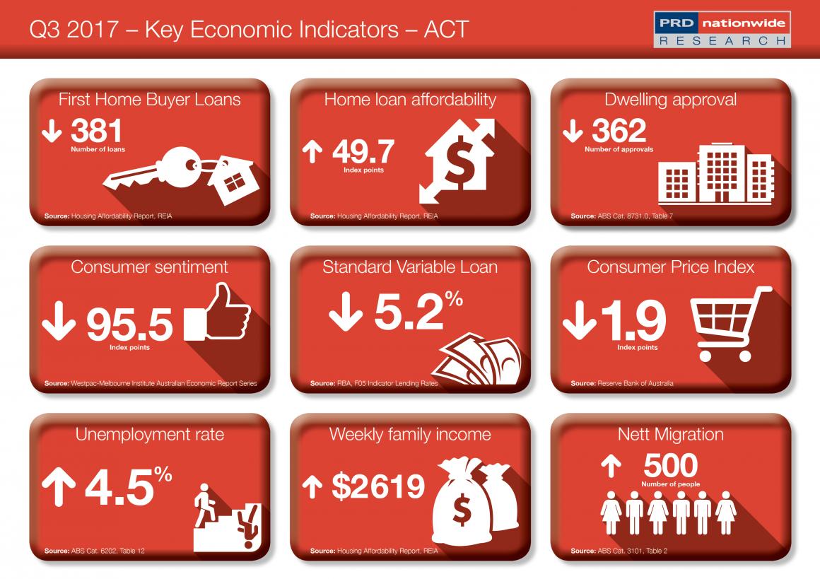Act Economy