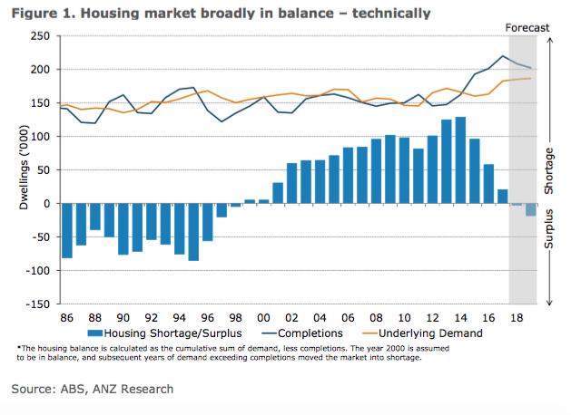 Anz Housing Balance