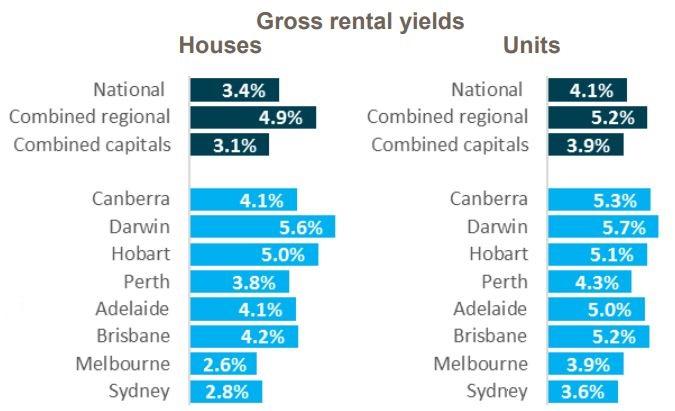 Gross Rental Yields2