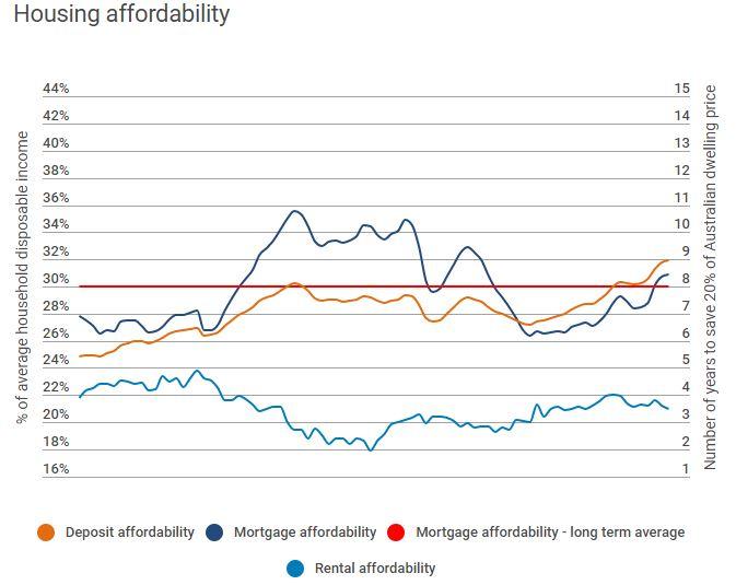 Hosuing Affordibility