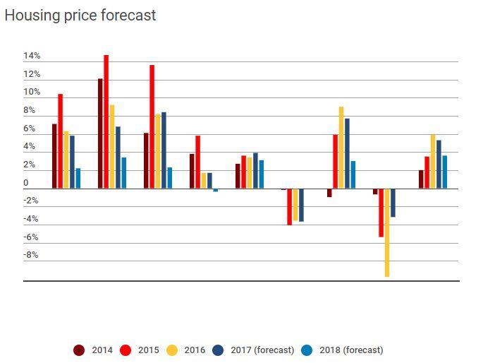 Hosuing Price Forecast