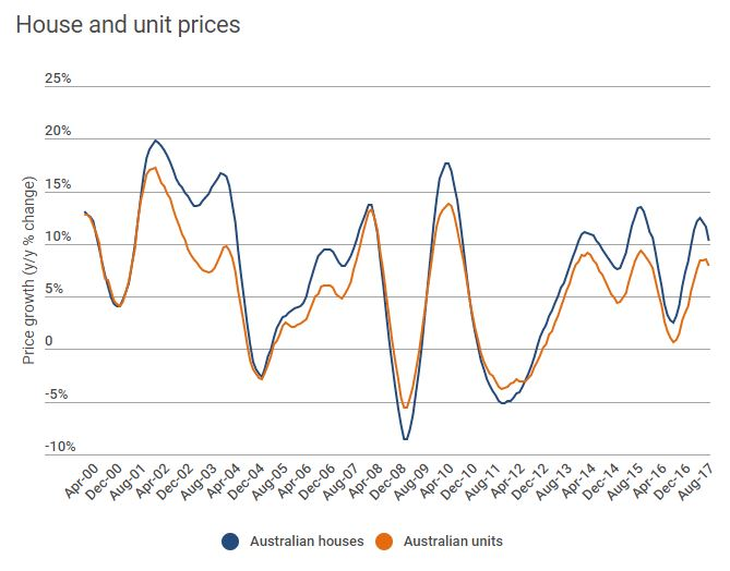 House And Unit Prices
