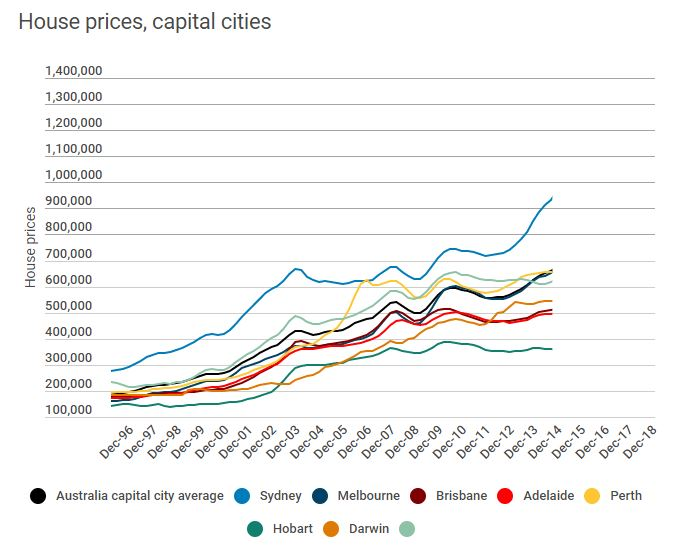 House Prices Capital Cities