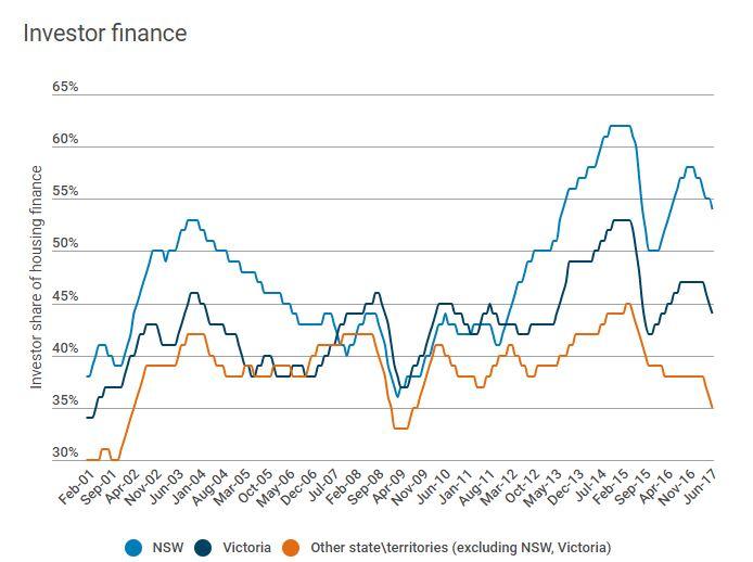 Investor Finance