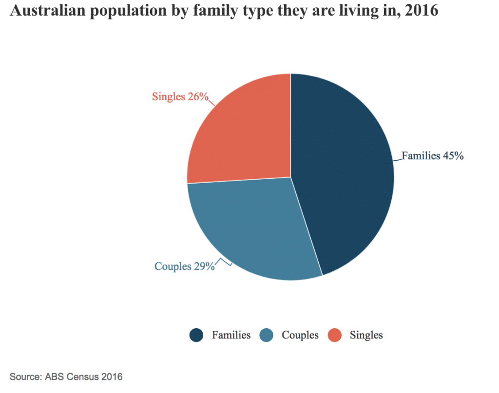 Population by family type