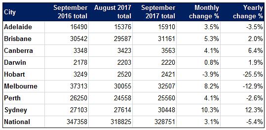 Sept Listings