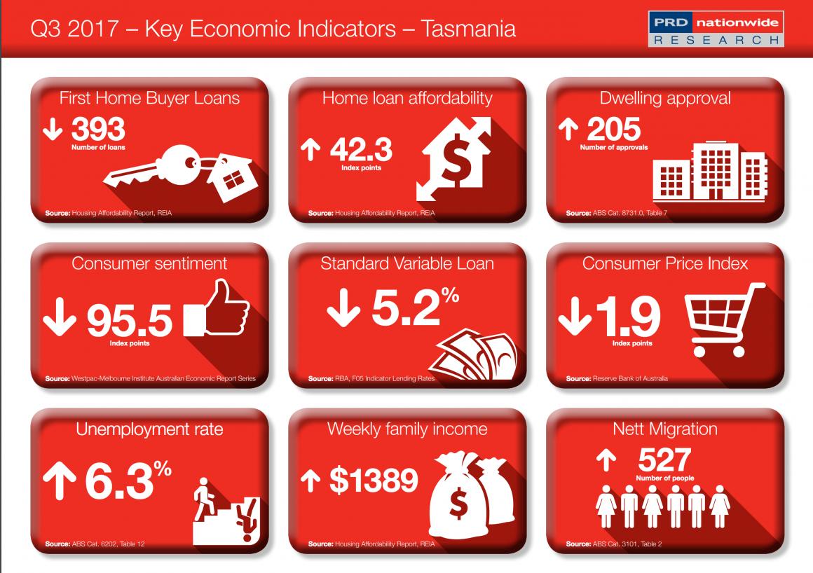 Tasmania Economy