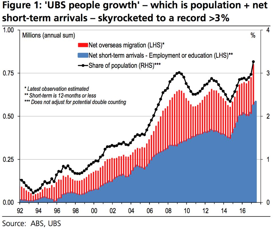 Ubs People Growth