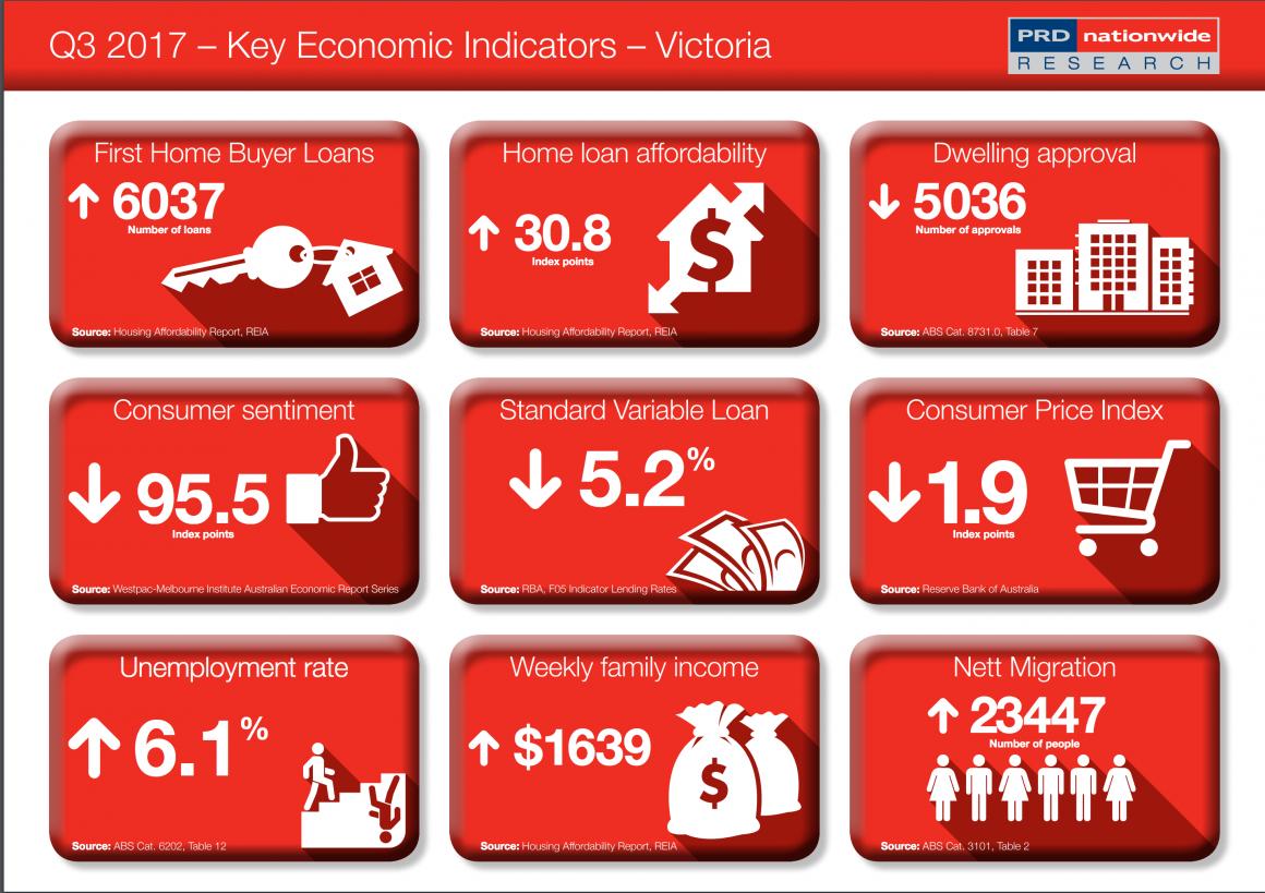 Vic Economy