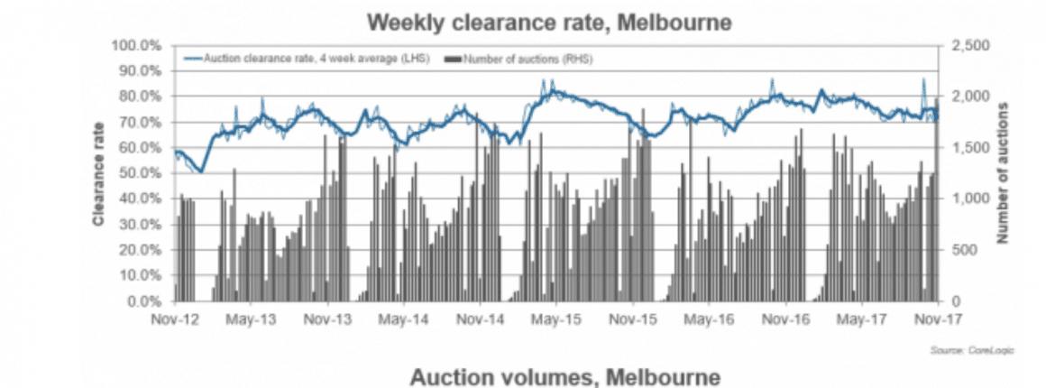 Melbourne Auction clearance rates