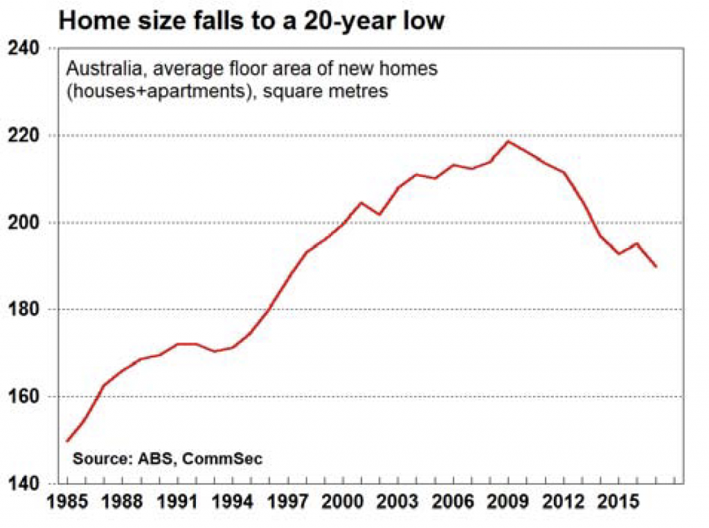 home sizes fall